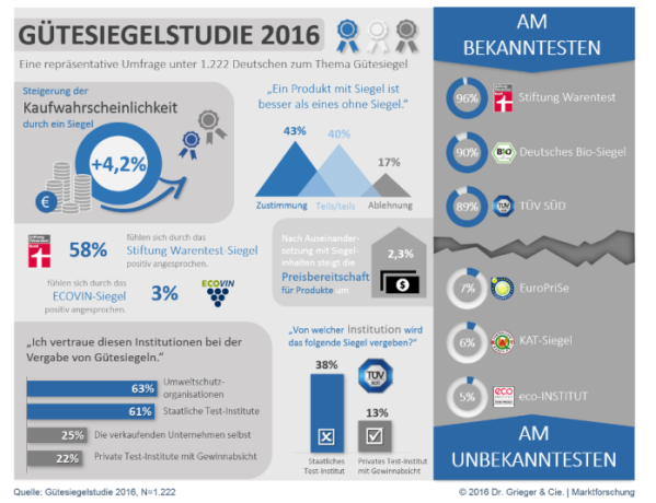 Infografik-Studie-Guetesiegel-2016