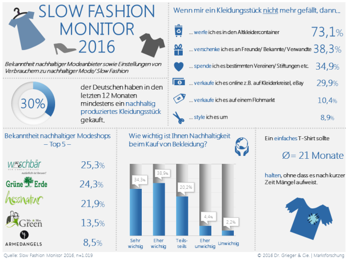 Slow-Fashion-Studie-Infografik
