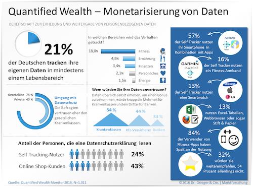 Infografik-Quantified-Wealth-Monetarisierung-Daten-2016